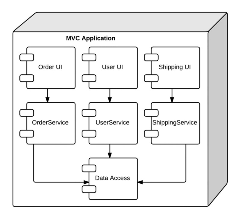 From Features to Microservices - Intro